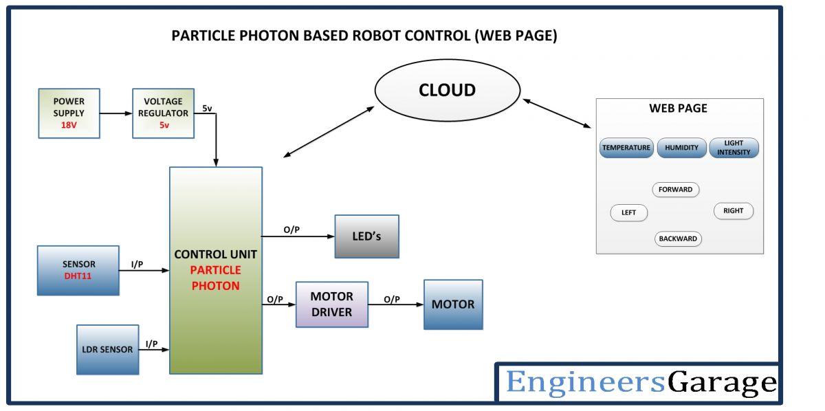 Internet Controlled Robotic Car EngineersGarage