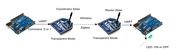IoT Communication between two devices over Zigbee Protocol