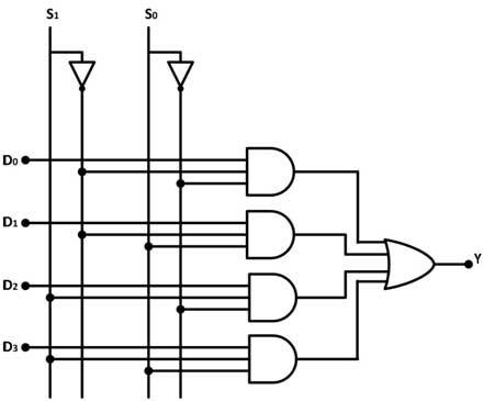 Digital Electronics - Encoders, Decoders, Multiplexers