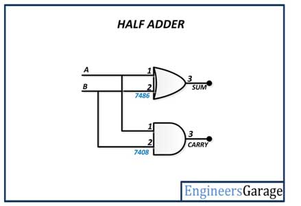 Digital Electronics - Making Combinational Arithmetic Circuits