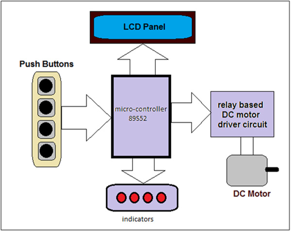 Using Sequential Timer of 8051 Microcontroller to control speed of