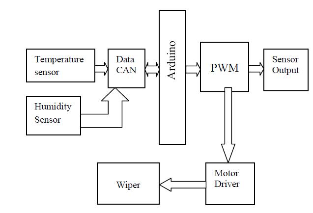 function block diagram programming for motor