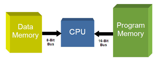PIC Microcontroller Tutorial  Introduction, Basics  Architecture