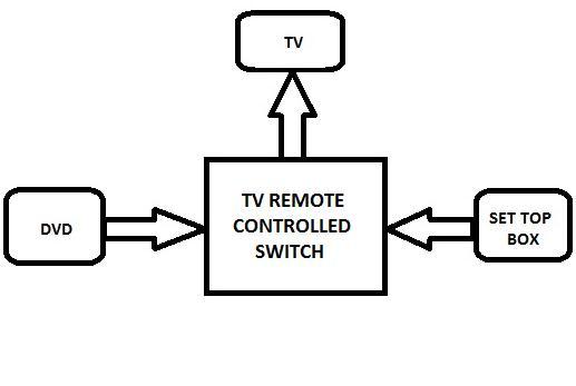 block diagram of dvd player