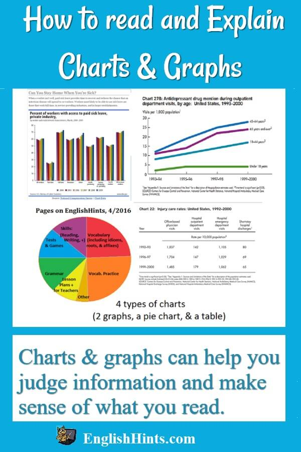 Understanding and Explaining Charts and Graphs