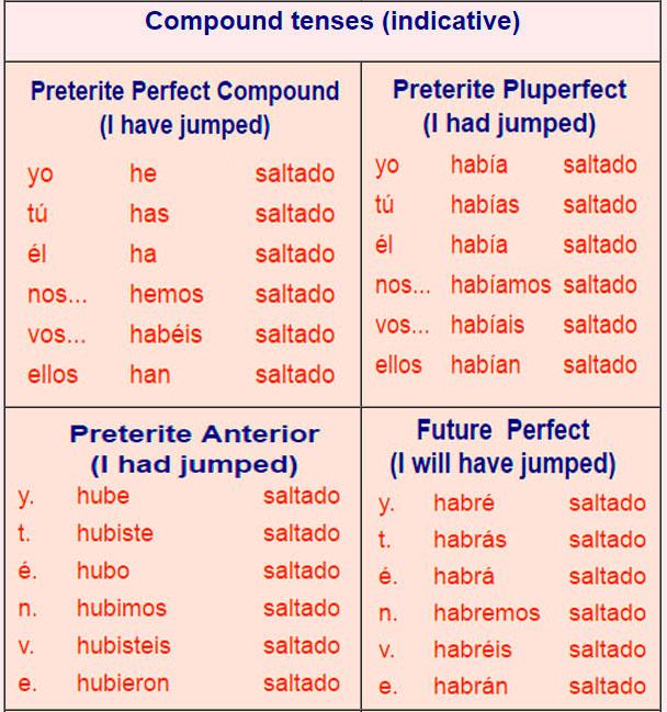 Spanish Conjugation Tables Elcho Table