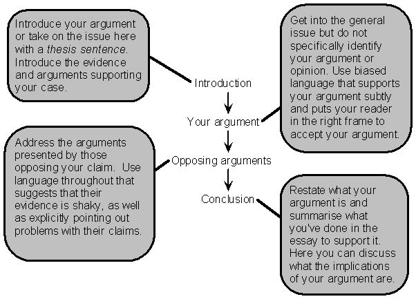 General structure of the argumentative essay