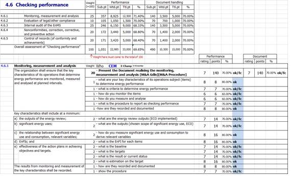 EnMS Audit Scorecard - sample audit program