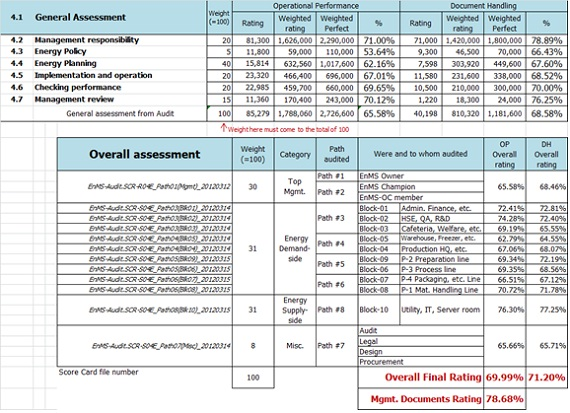 EnMS Audit Scorecard - audit template sample