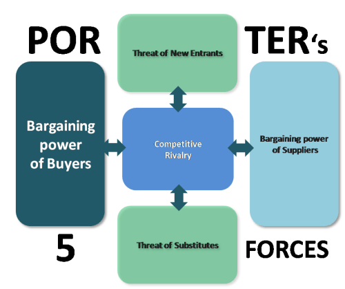 Bargaining Power of Buyers - Porters 5 forces