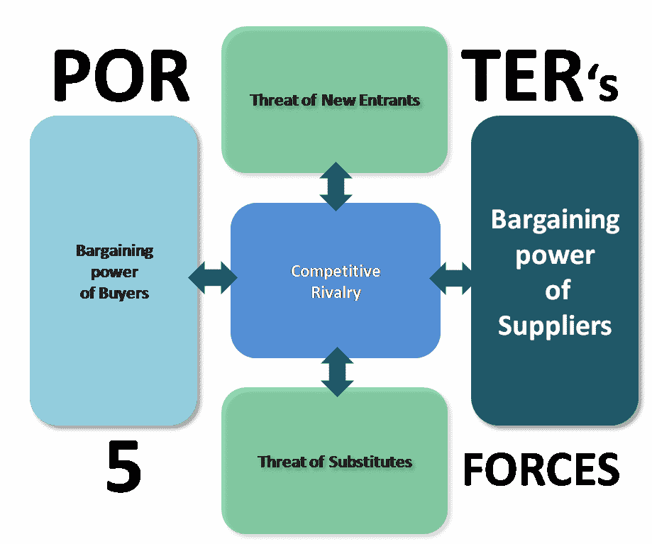 Bargaining power of suppliers porter 39 s five forces model for 5 porter forces model