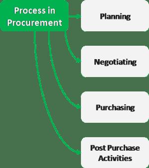 Process in procurement