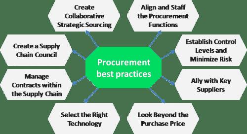 Procurement best practices