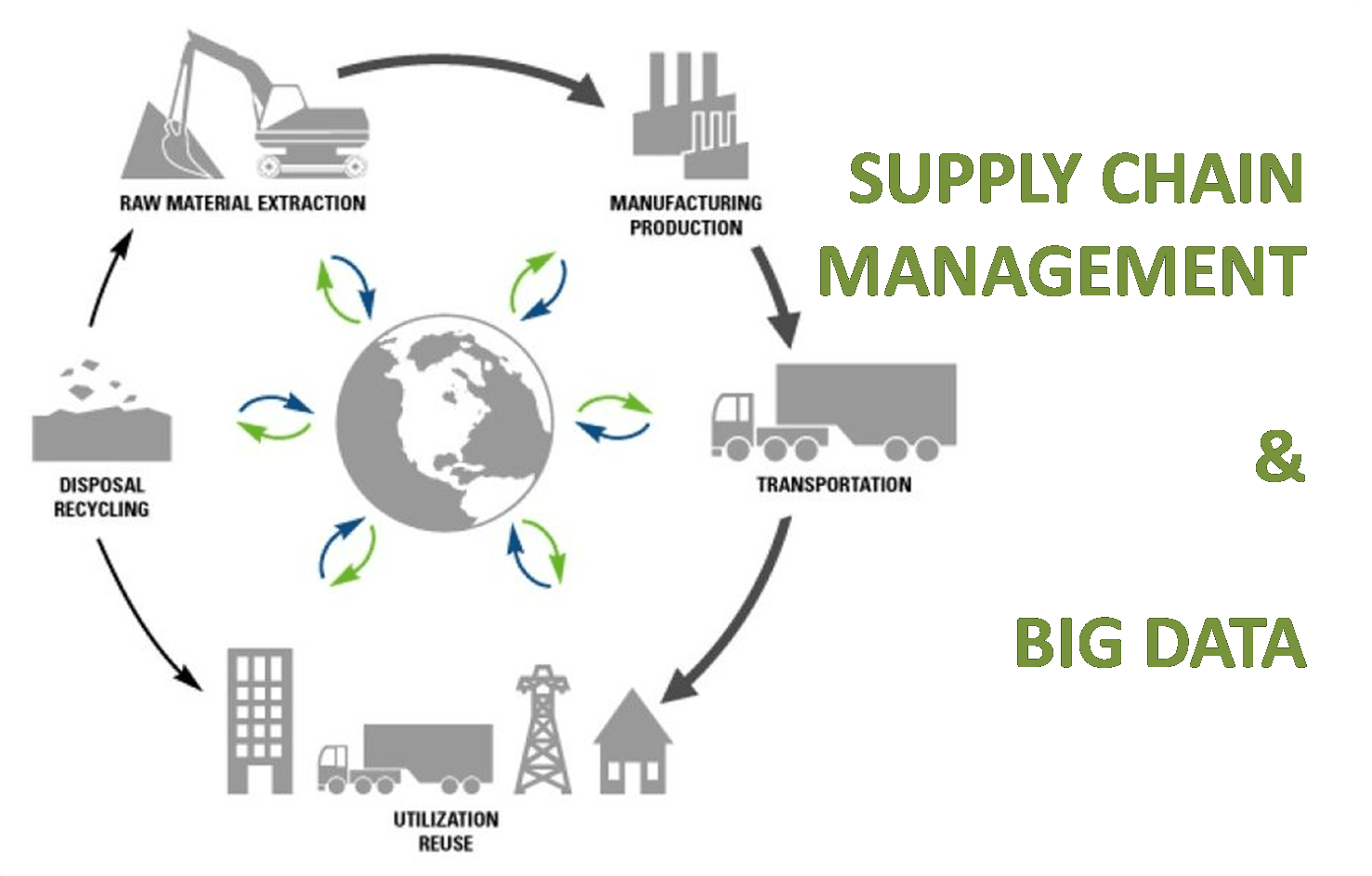 supply chain management in tourism Supply chain management synchronizes the efforts of all parties—suppliers, manufacturers, distributors, dealers, customers and so on—involved in meeting a customer's needs companies typically implement supply chain management in four stages.