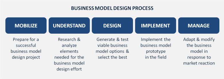 Business Model Design Process_
