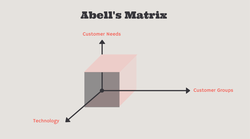 Abell's Matrix
