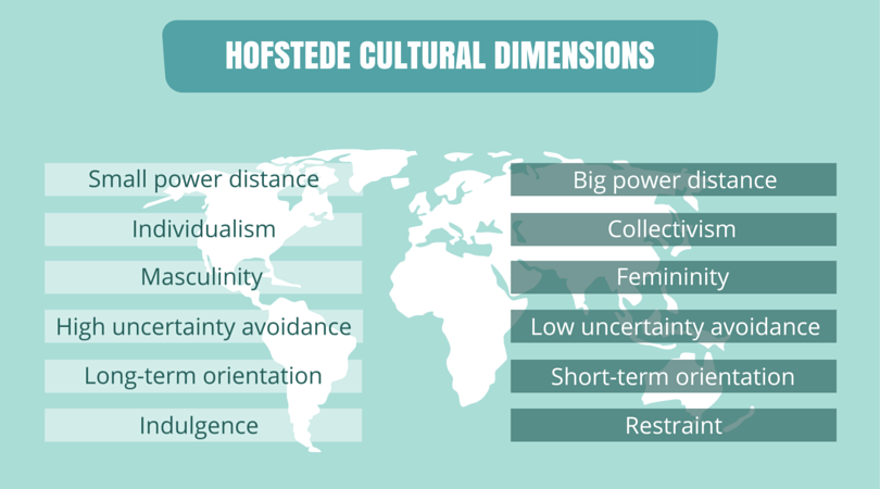hofstedes four value dimensions Professor geert hofstede conducted one of the most comprehensive studies of how values in the workplace are influenced by culture the hofstede model of national culture consists of six dimensions the cultural dimensions represent independent.