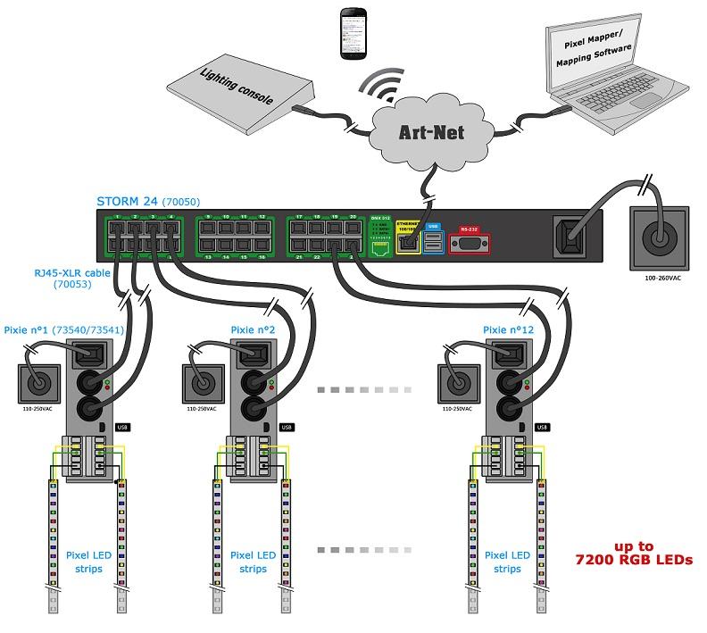 Wiring Diagrams Dmx Led Strip Rgb Controller Wiring On Dali Wiring