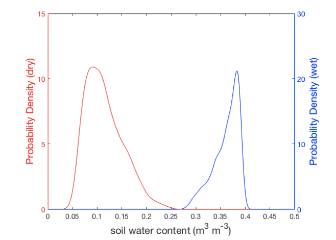soil water content probability density curves for wet and dry conditions