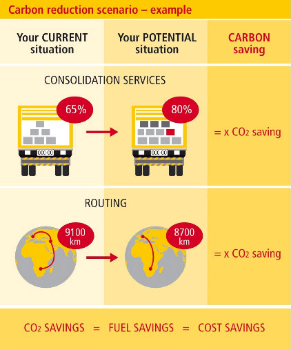 Best Accounting Education Best Computer Education Institute In India Get Trained In Dhl Launches Carbon Dashboard Emissions Tracker