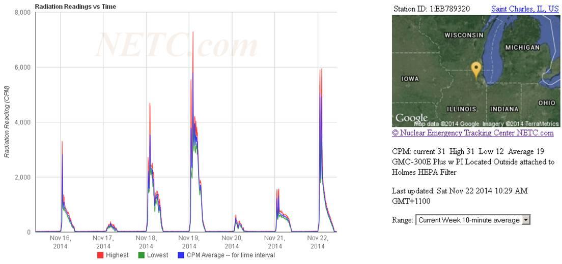 Sky high radiation readings across US \u2013 EnviroReporter