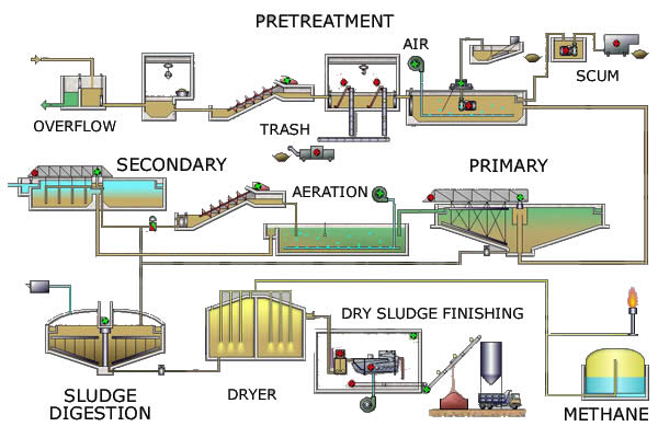 Process Flow Diagram Wastewater Treatment Plant Wiring Diagram