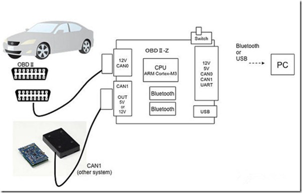 vehicle wiring can bus network