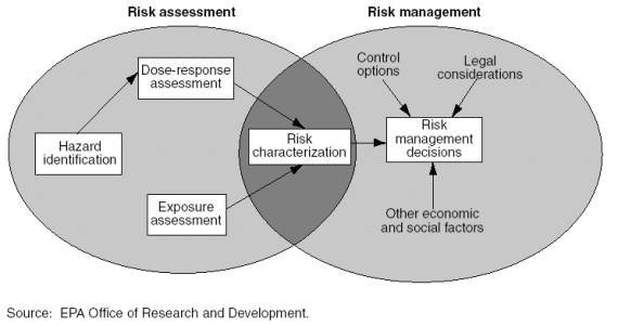 The NRC Risk Assessment Paradigm Air Fate, Exposure, and Risk - health risk assessment