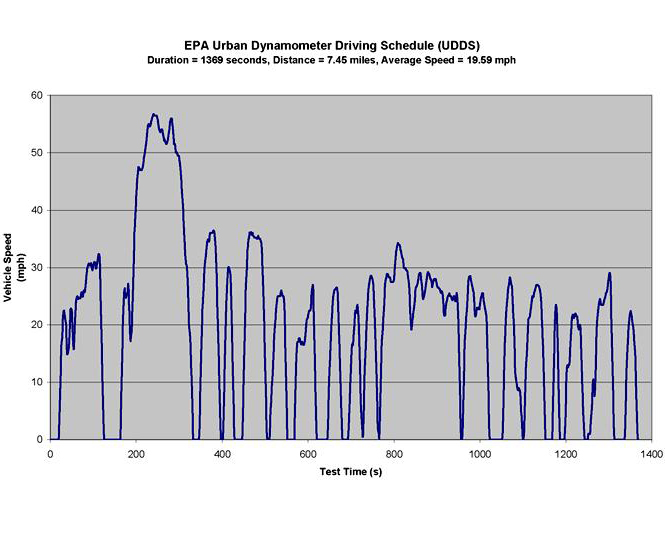 EPA Urban Dynamometer Driving Schedule (UDDS) Emission Standards - schedule graph