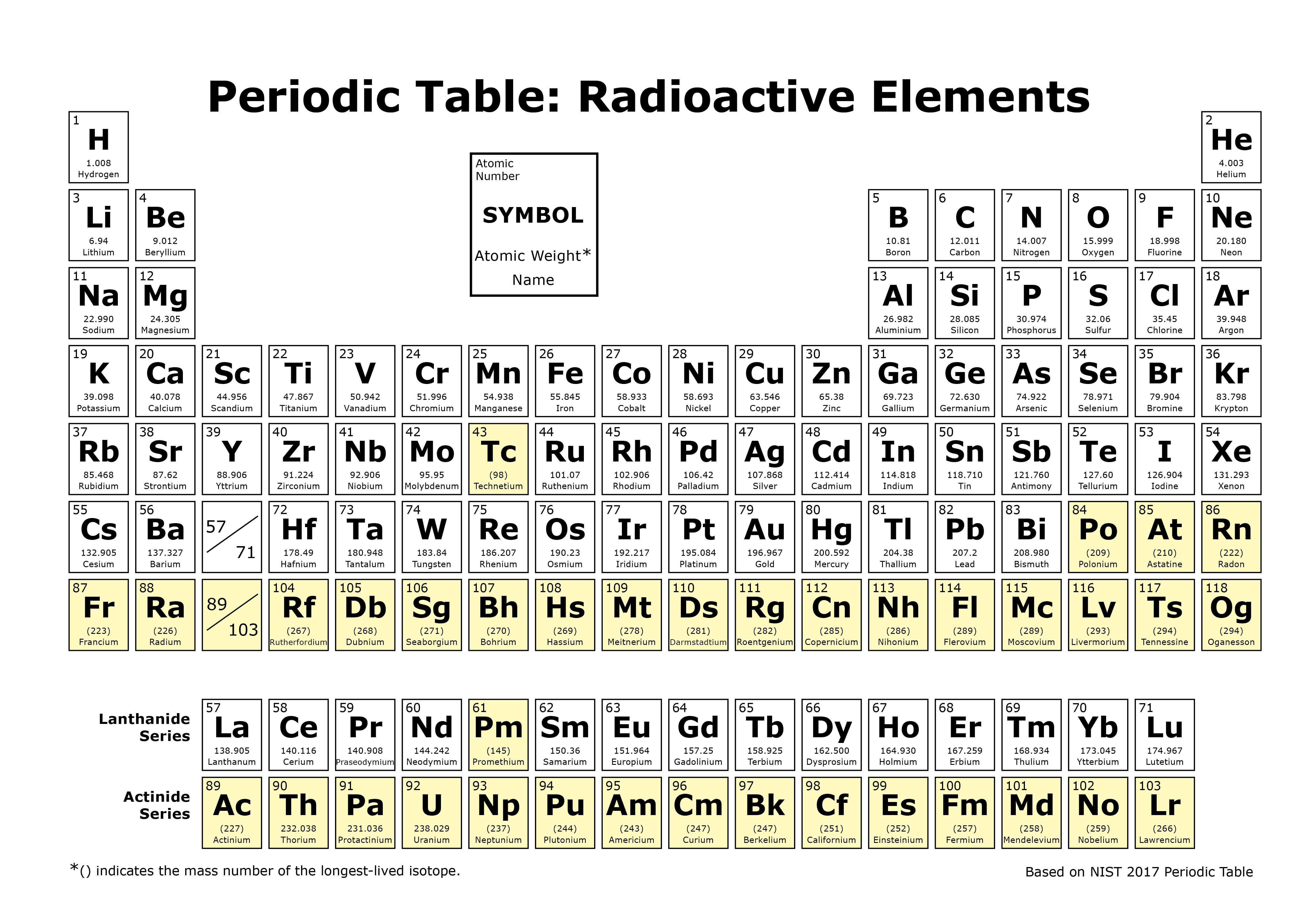 Radioactive Decay Radiation Protection Us Epa