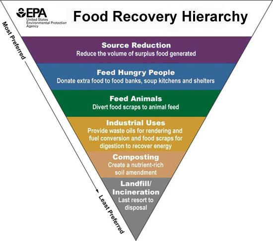 Links and Resources About Food Recovery in Los Angeles Sustainable