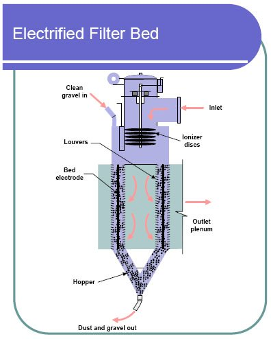Monitoring by Control Technique - Electrified Filter Bed Air