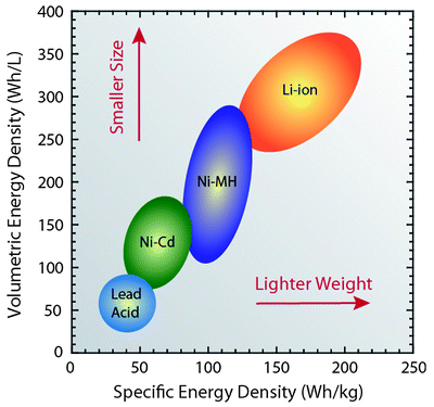 Battery Comparison of Energy Density - Cylindrical and Prismatic Cells