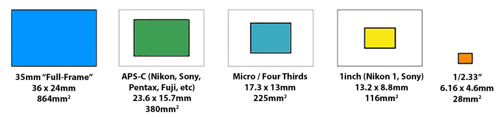 Complete Guide To Image Sensor Pixel Size