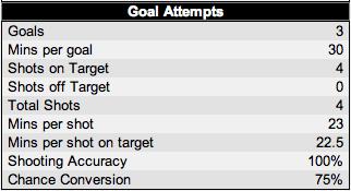 Gerrard Shooting Stats Vs Everton via EPLIndex.com