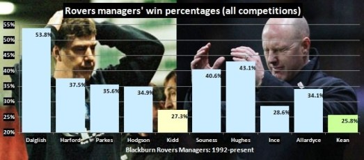 EPL Era: Rovers Managers' Win Percentages