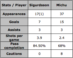 Sigurdsson Vs Michu