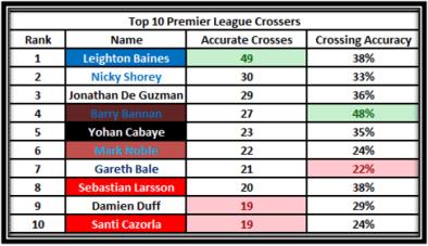 Everton (3) Baines