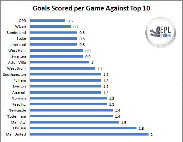 goals cscored top 10