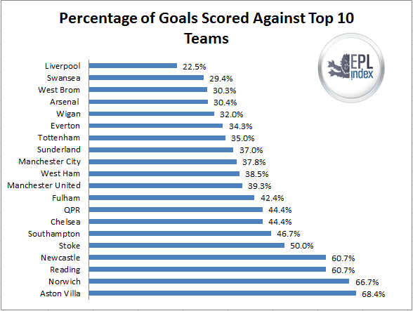 percentage goals top 10