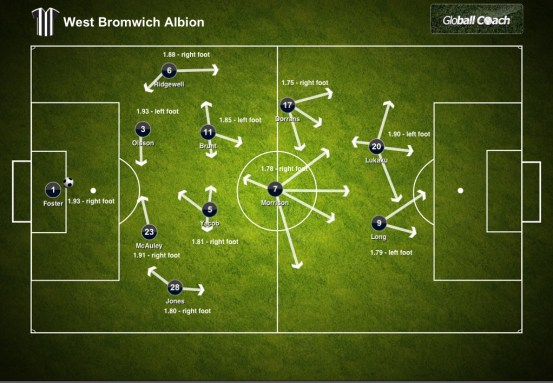 West Brom - Team Dynamics