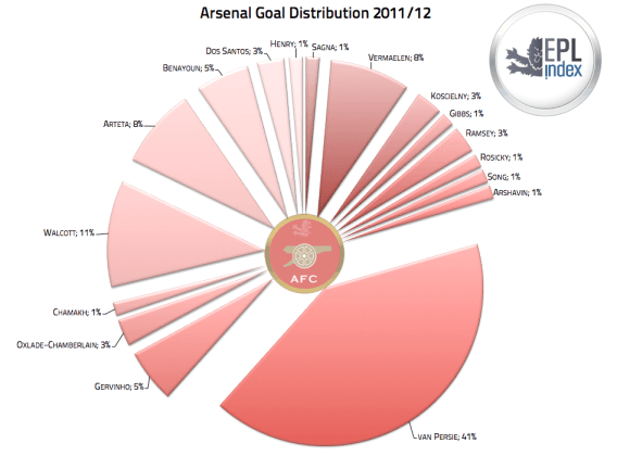 Arsenal Goal Distribution 2011-12