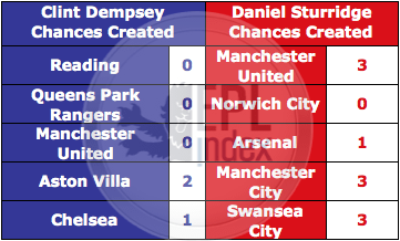 Dempsey Vs Sturridge 5 games