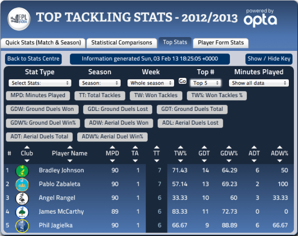 EPL Week 25 Most Tackles via EPLIndex