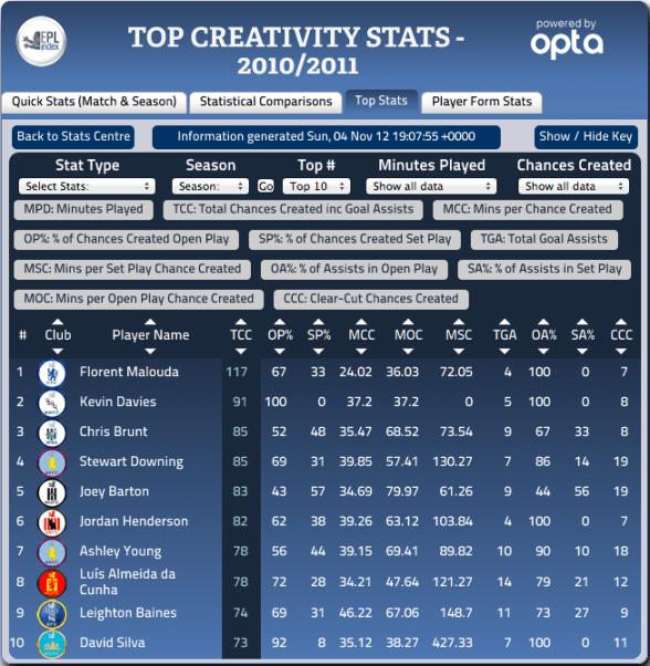 Jordan Henderson - Creativity 2010-11 Stats via EPLIndex
