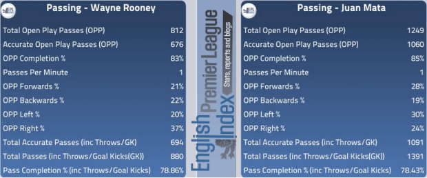 Passing - Rooney Vs Mata
