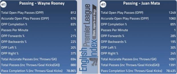 Passing - Rooney Vs Mata