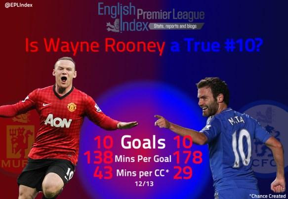 Manchester City v Manchester United - Barclays Premier League