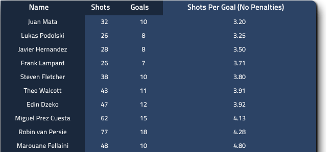 Shots Per Goal without Penalties