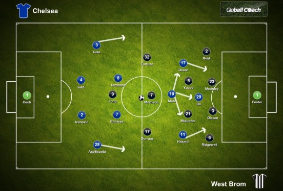 Chelsea vs West Brom 020313